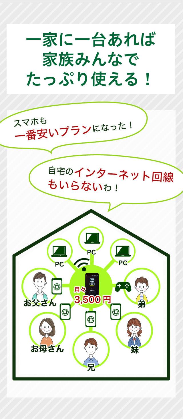 限界突破wifiは月額3500円で使えるモバイルwifi